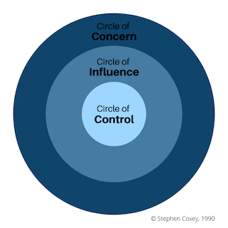 Circle of Influence