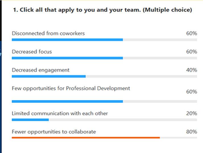 virtual team challenges poll